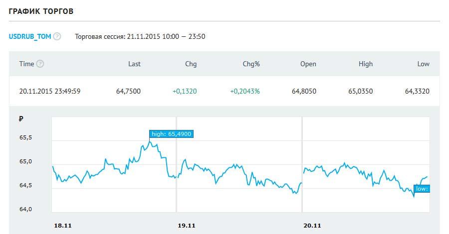 Динамика биржевого курса на banki.ru