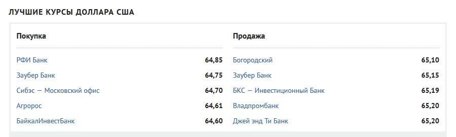 Банковские курсы на banki.ru