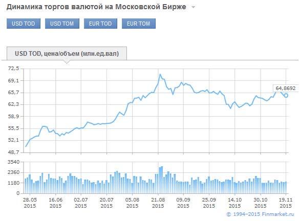 Биржевой курс на finmarket.ru