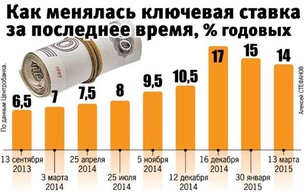 Ключевая ставка в России