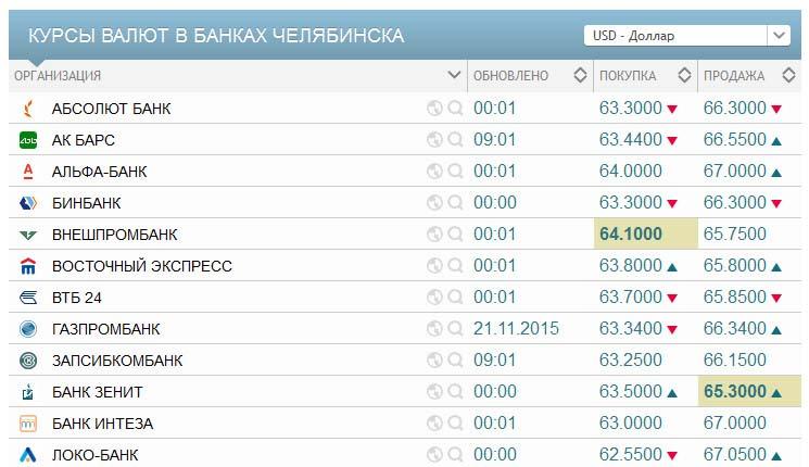 кухен покрыт курс евро в банках белгорода на сегодня сбербанк КАСКО