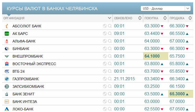 Банковские курсы на kursvalut.com