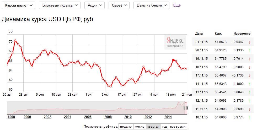 Курс валют на Яндекс