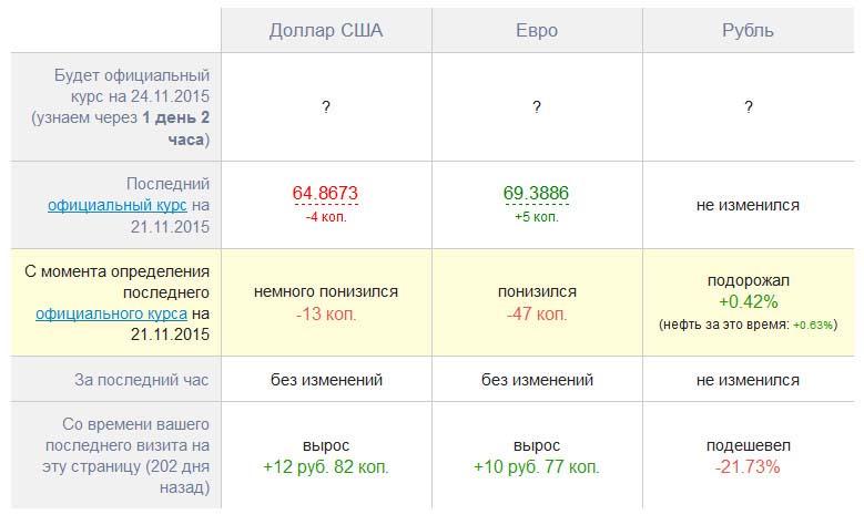 Курс Центробанка на sberometr.ru
