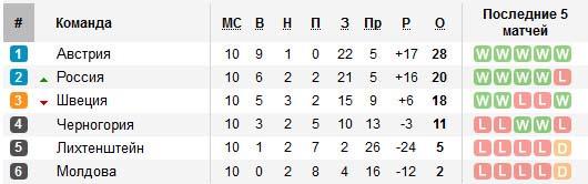 Таблица квалификации Евро 2016 Россия