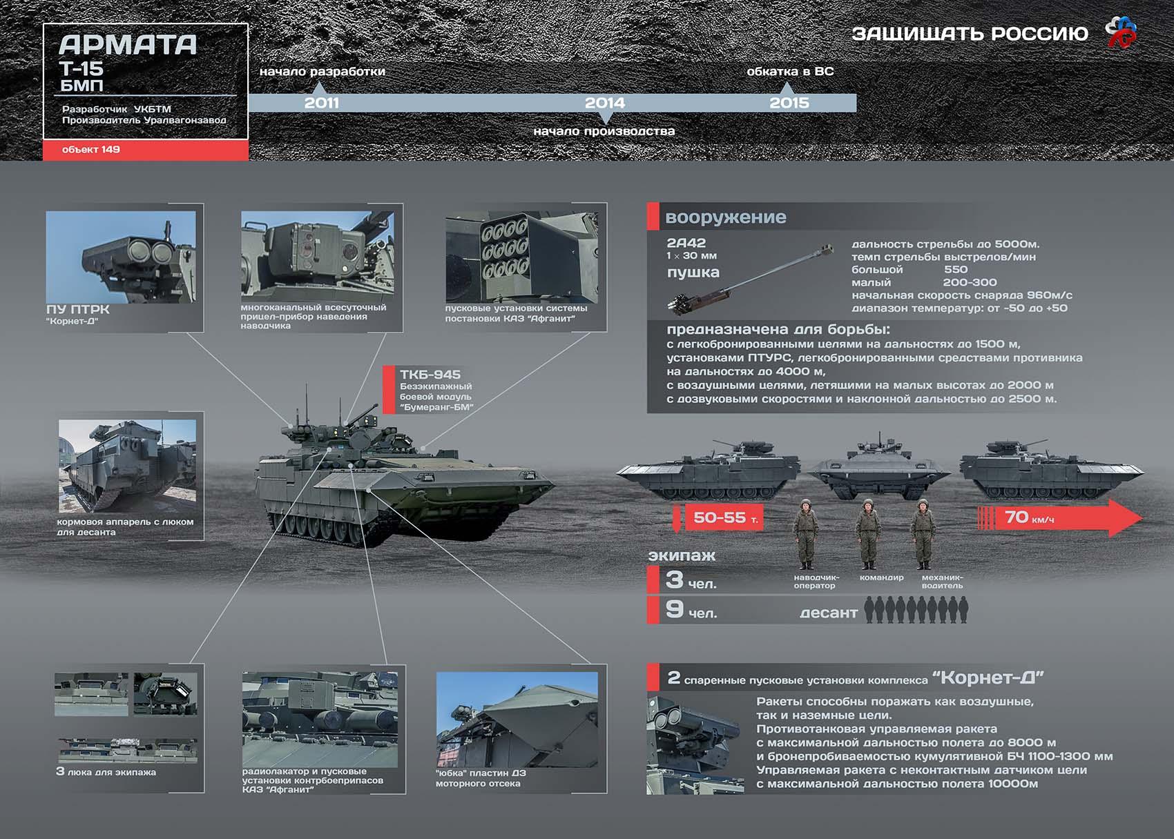 Инфографика особенности Т-15