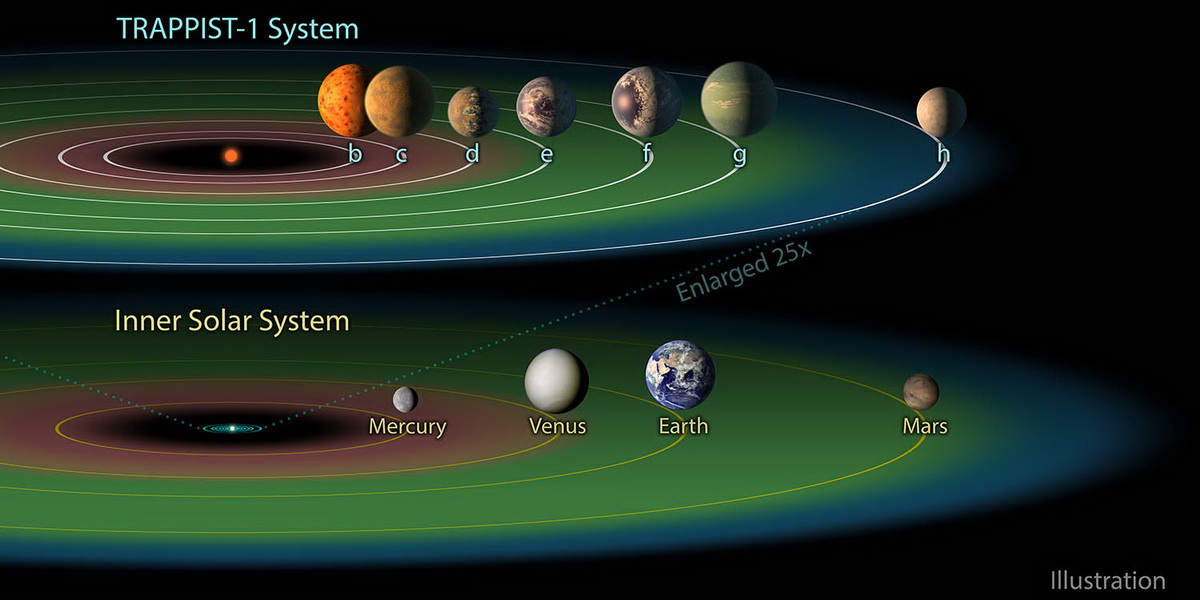 Nasa 7 планет в системе Trappist сравнение с Солнечной системой