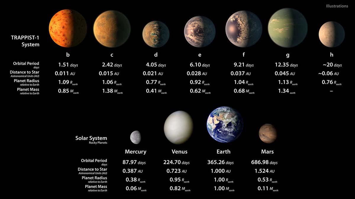 Nasa характеристики 7 планет в системе Trappist
